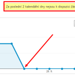 Google Analytics bez dat z Google Webmaster Tools