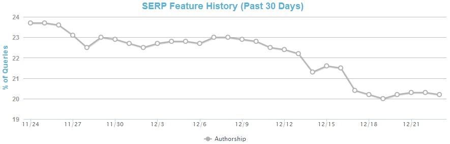 MozCast Feature Graph Authorship