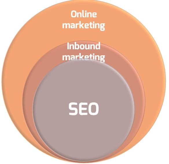 Vztah mezi online, inbound marketingem a SEO