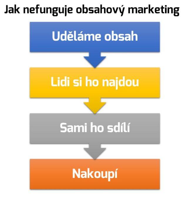 Jak nefunguje obsahový marketing