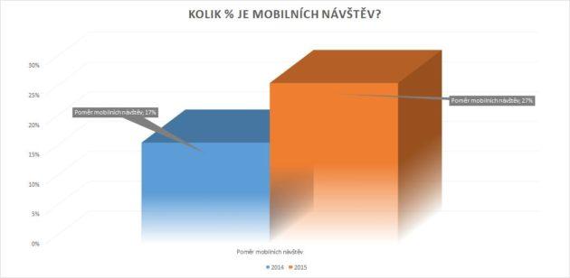 Podíl mobilní návštěvnosti 2014-2015