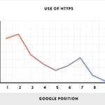 """Weby s https/SSL certifikátem jsou lépe hodnocené na Google a nejsou označené """"nezabezpečené"""" v Chrome"""