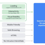 Page Experience Update aneb Core Web Vitals na steroidech a SEO